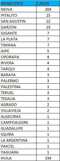 Neiva, la capital del departamento del Huila, fue el municipio que más casos positivos registró.