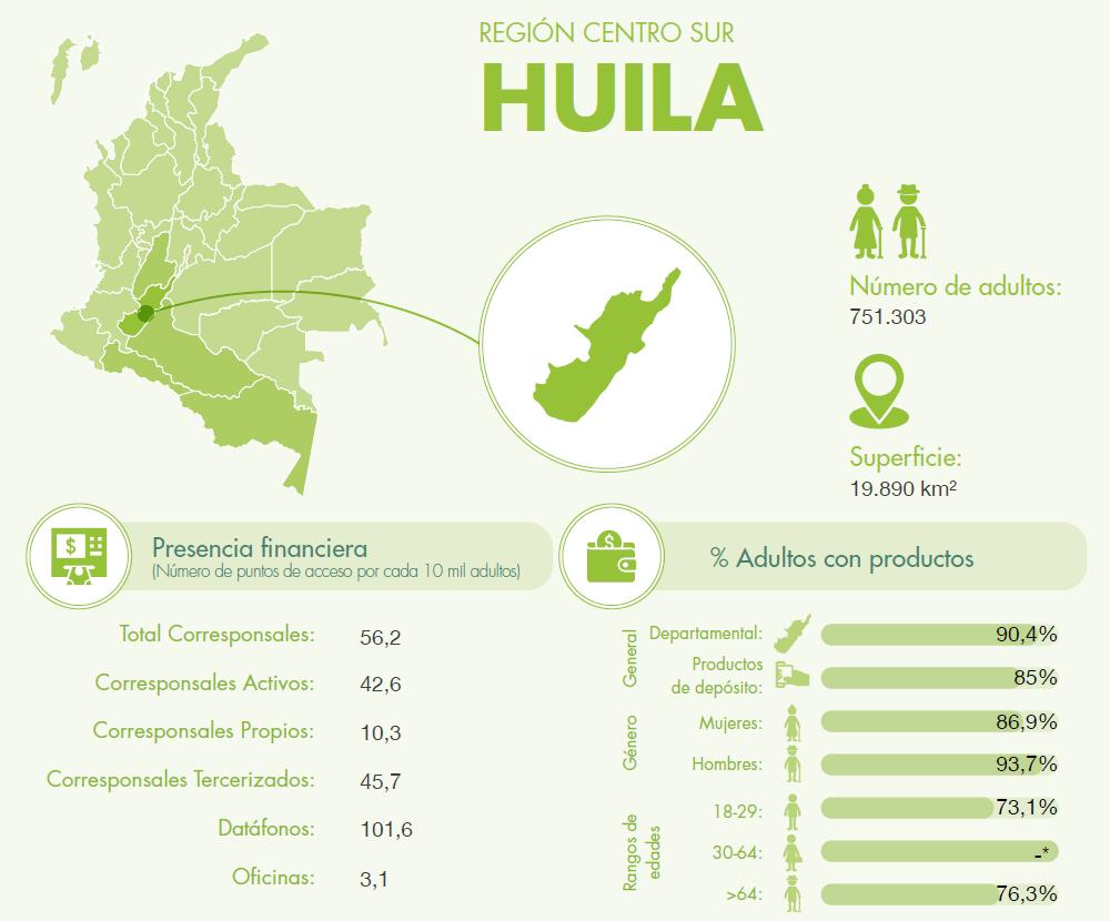 Datos generales de inclusión financiera en el departamento del Huila.