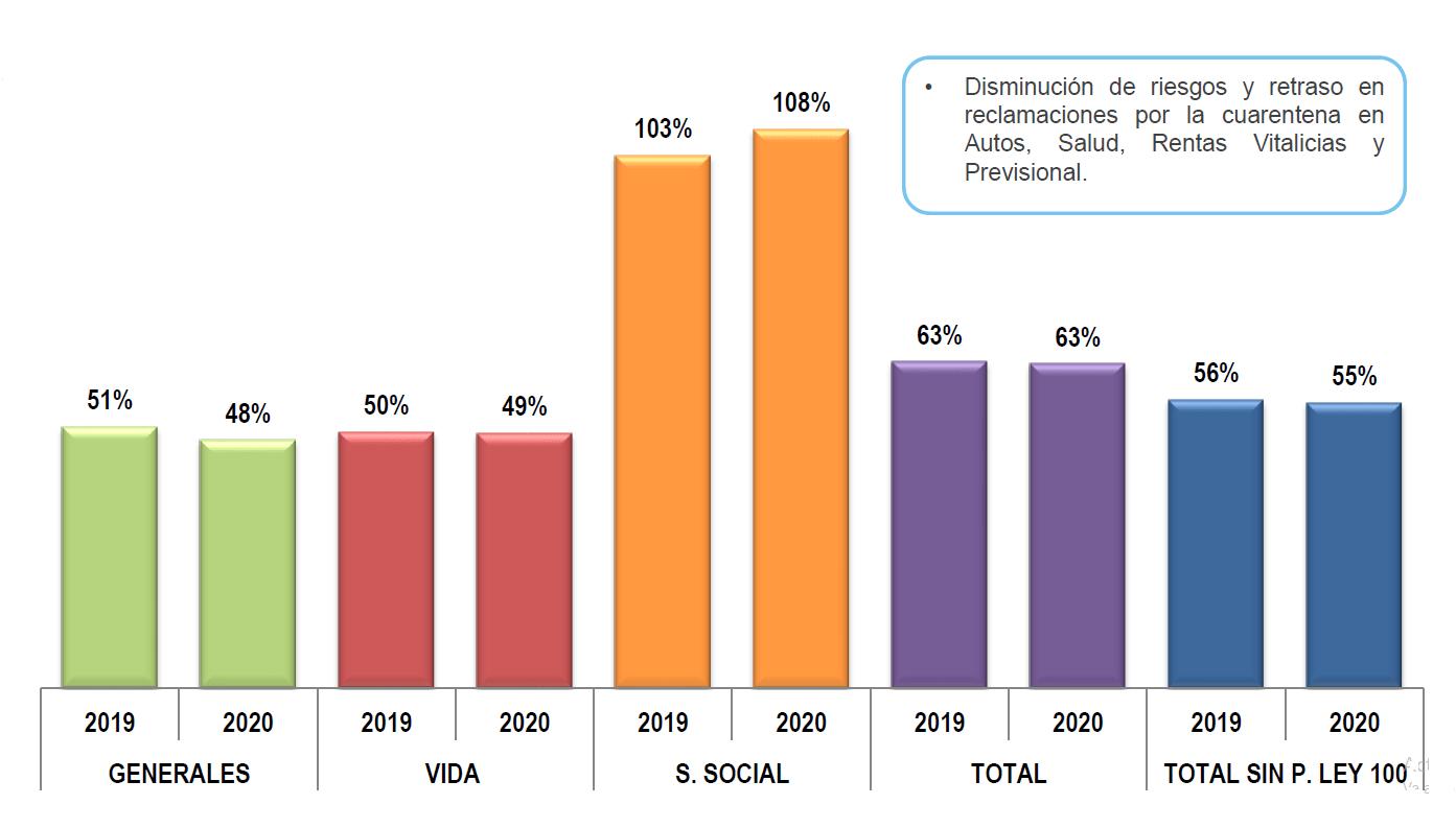 Acumulado de primas emitidas entre enero y diciembre de 2020.