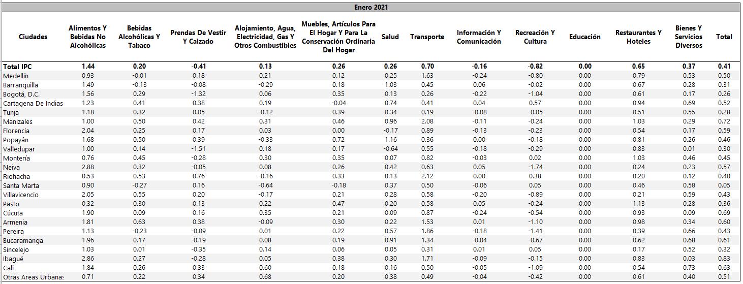 Variación año corrido, total y por divisiones de bienes y servicios, según ciudades.