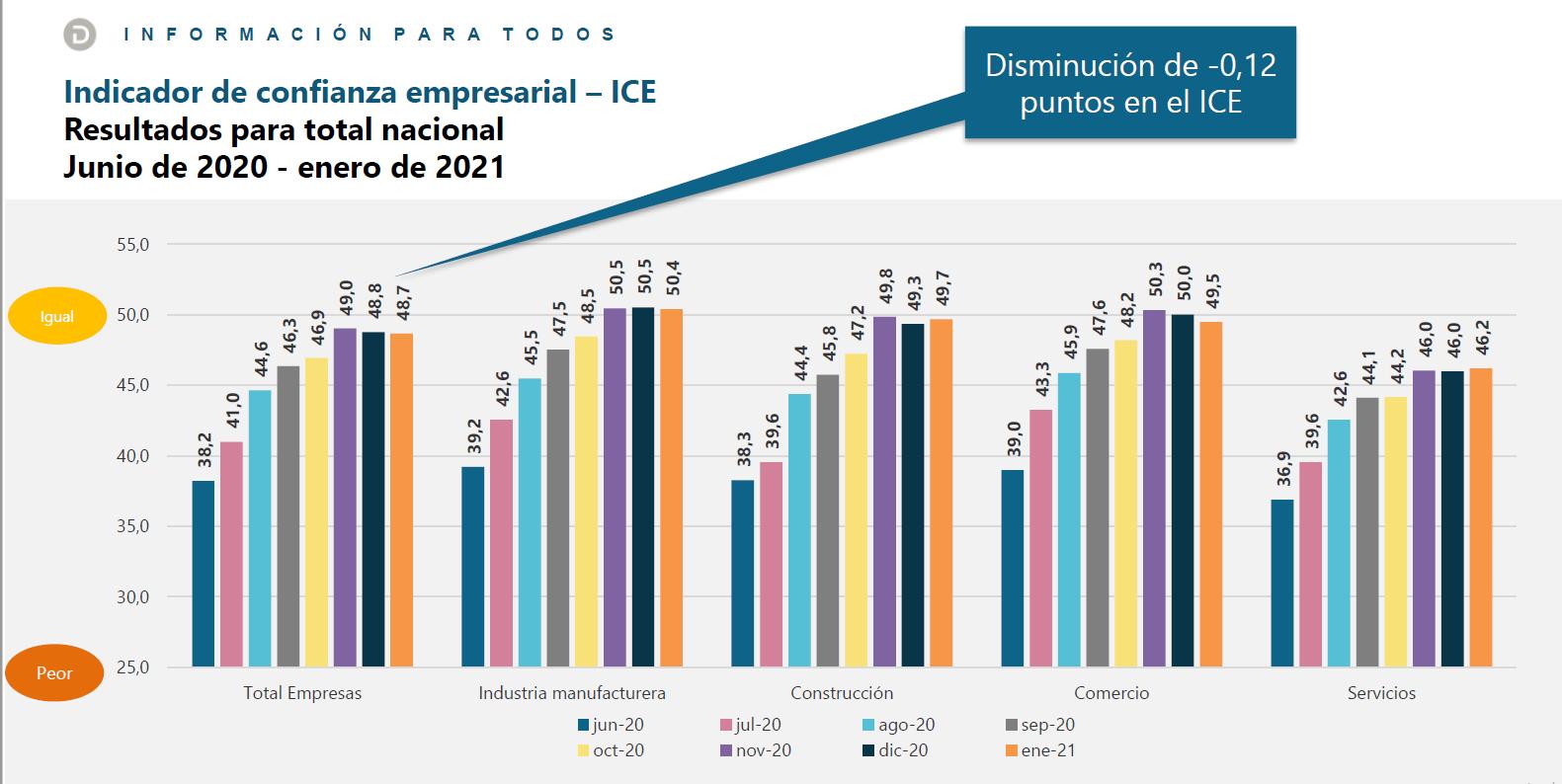 El Índice de Confianza disminuyó 0,12 frente al mes de diciembre, ubicándose en 48,8.