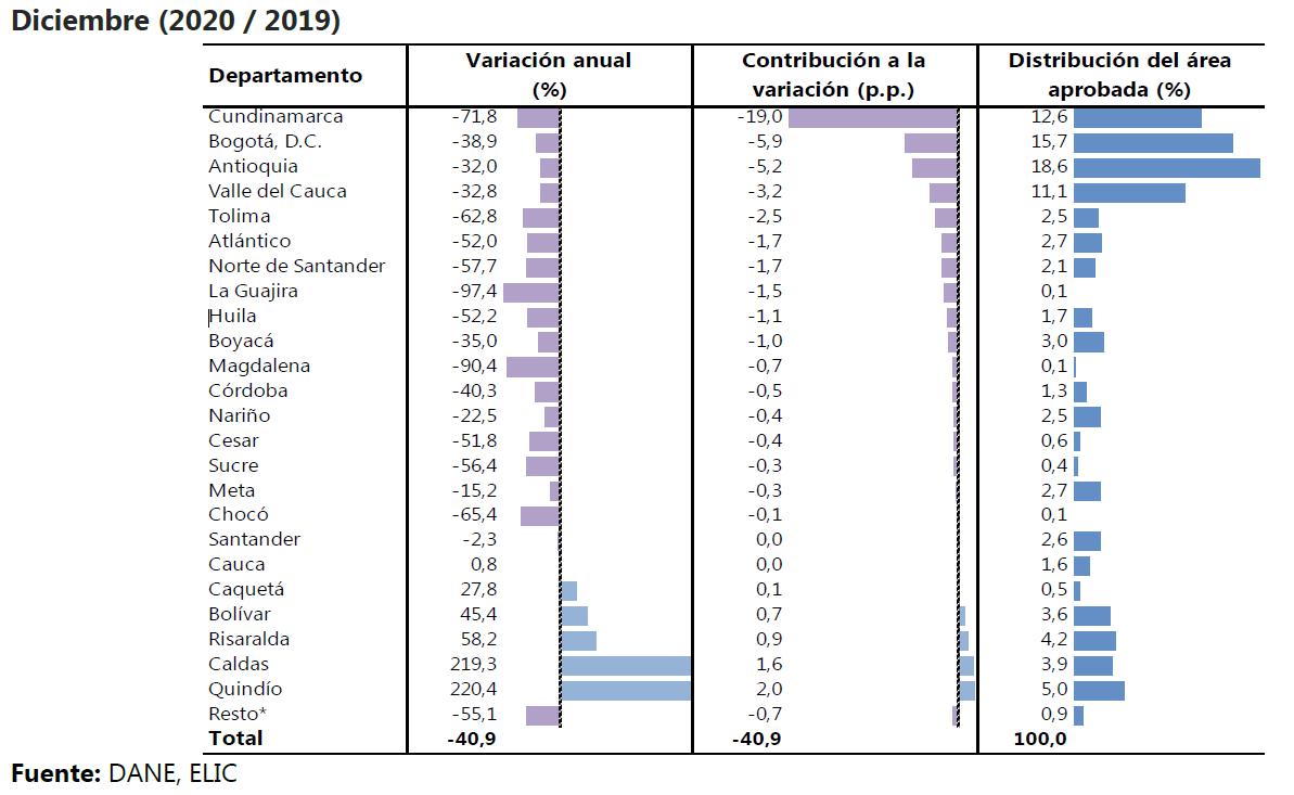 Variación doce meses, contribución a la variación y distribución del área aprobada 302 municipios.