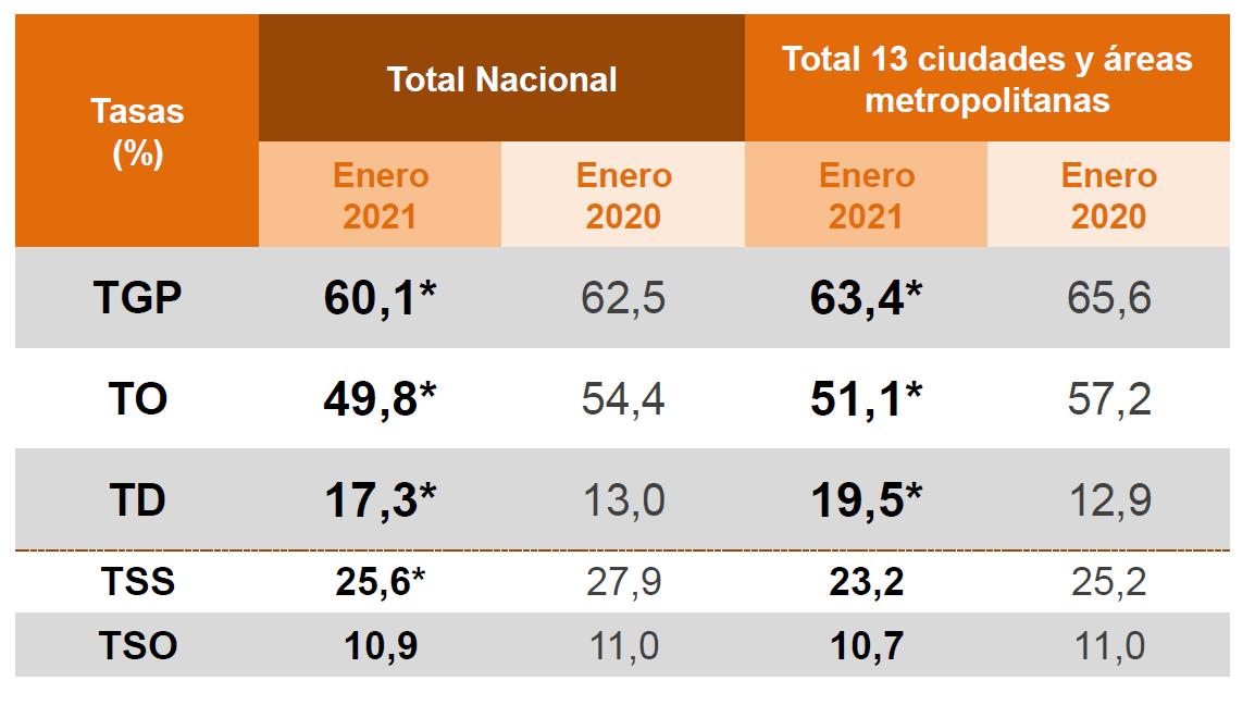 Situación laboral de los colombianos en enero de 2021.
