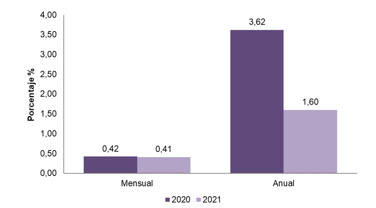 Variación anual del IPC por dominios geográficos, enero 2021.