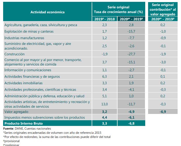 Tasa de crecimiento anual en volumen por actividad económica 2019 – 2020.