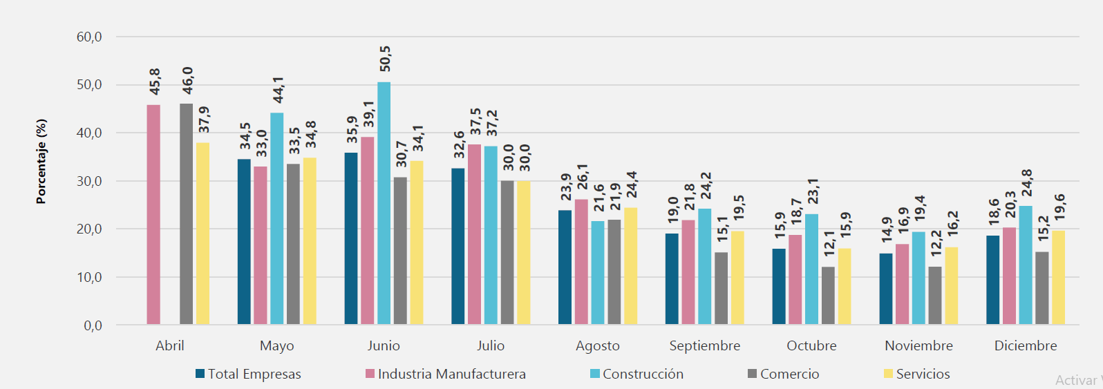Canales de afectación de las empresas: porcentaje de empresas que reportaron reducción de trabajadores u horas laboradas.
