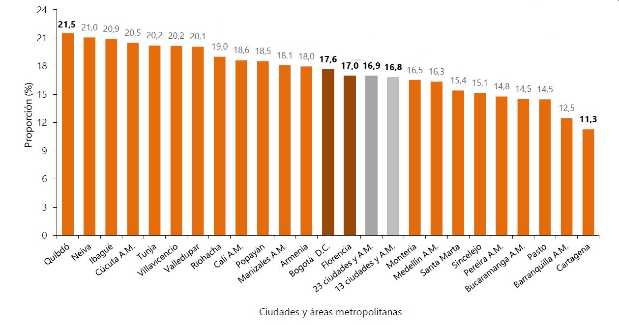 Tasa de desempleo población joven (14 a 28 años).