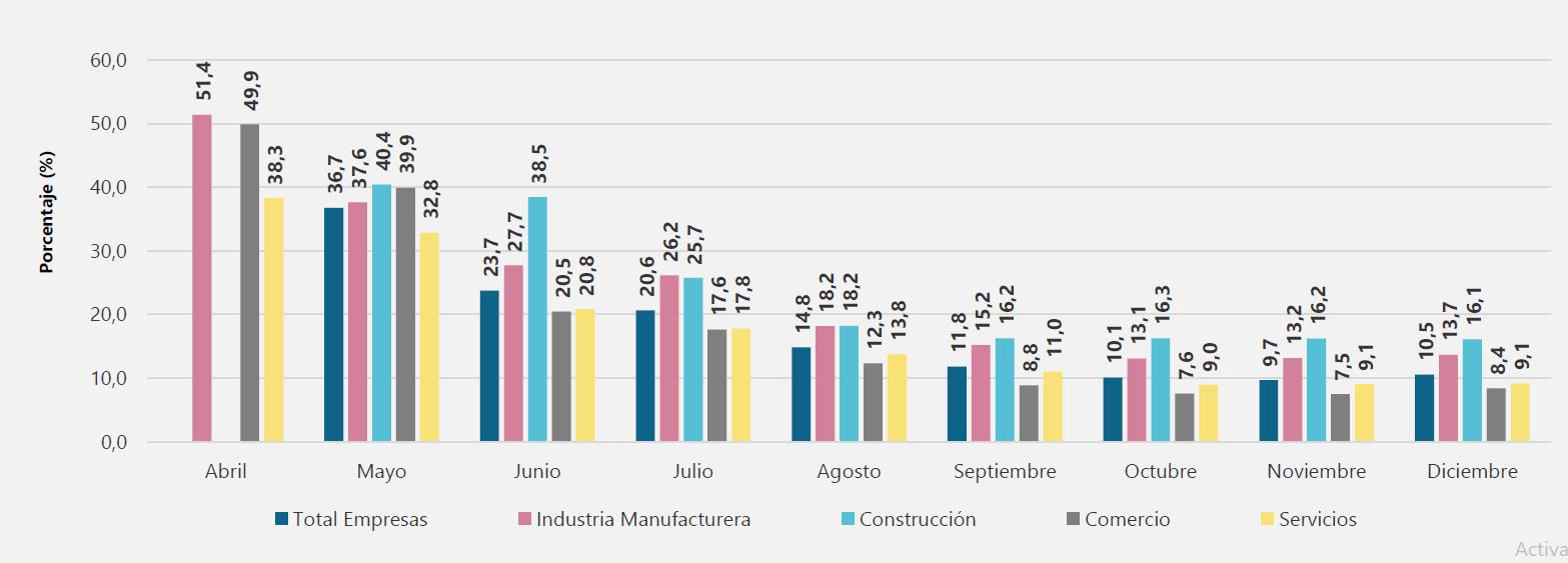 Porcentaje de empresas que reportaron problemas en el aprovisionamiento de insumos