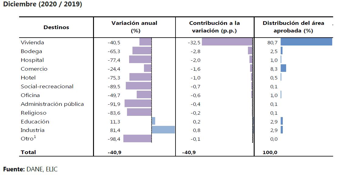 Variación anual, contribución a la variación y distribución del área total aprobada 302 municipios, resultados por destino.