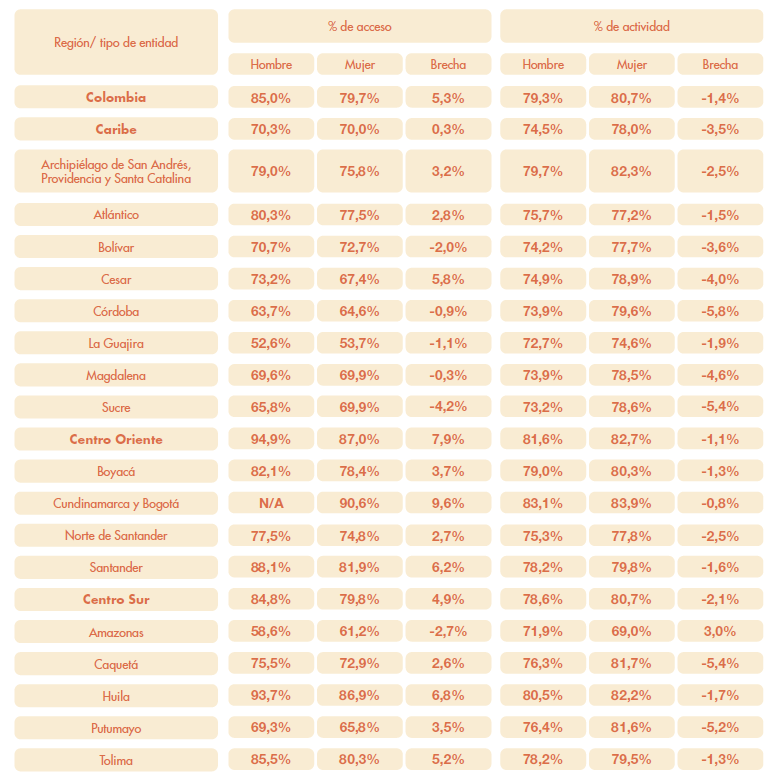 Indicador de acceso y porcentaje de actividad por género y su respectiva brecha a nivel nacional, regional y departamental.