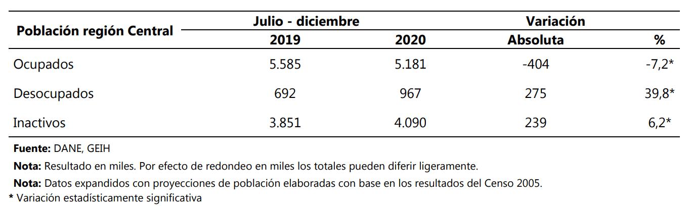 Población ocupada, desocupada e inactiva Región Central II semestre (2019 – 2020)