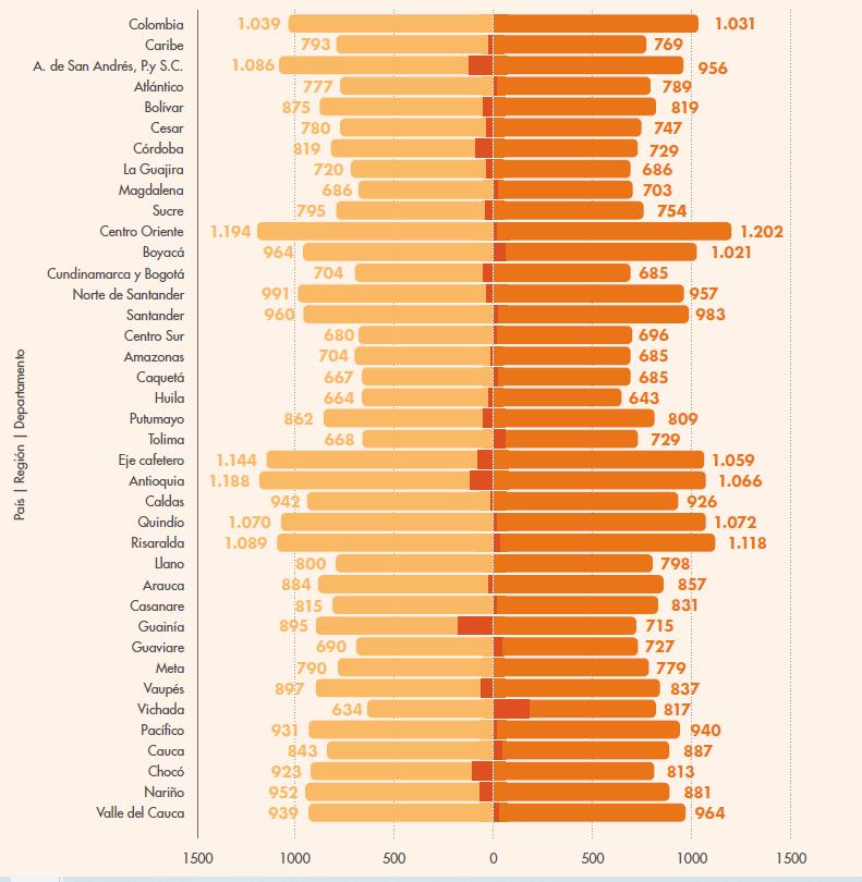 Saldo promedio en cuentas de ahorro por género a nivel nacional, regional y departamental.