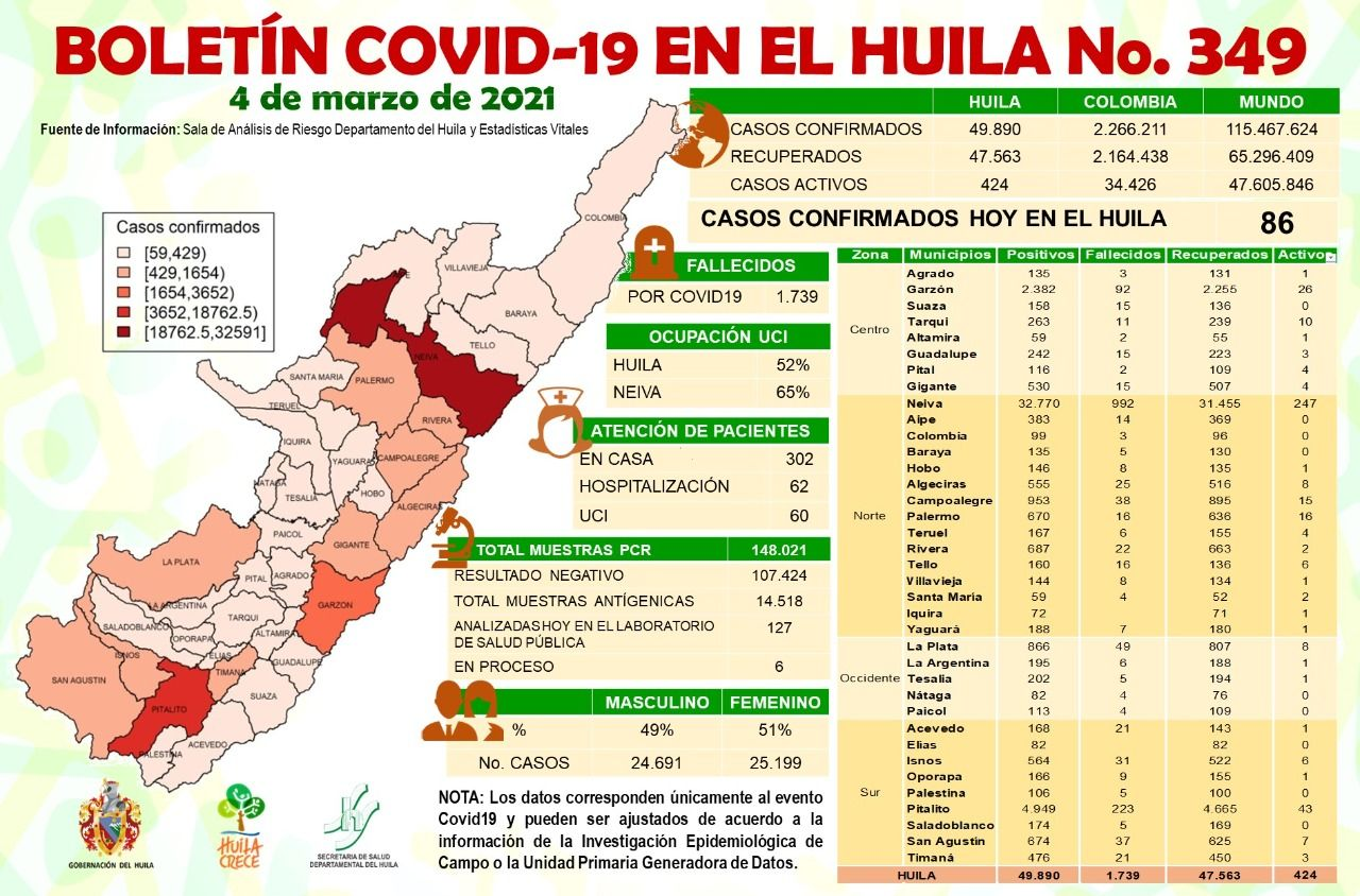 Ayer se notificaron 2 casos de fallecimiento, la estadística de decesos por covid-19 se eleva 1.739.