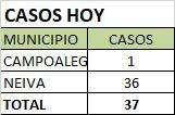 No se notificaron casos de fallecimiento, la estadística de muertes por Covid-19 en el Huila es de 1.776.
