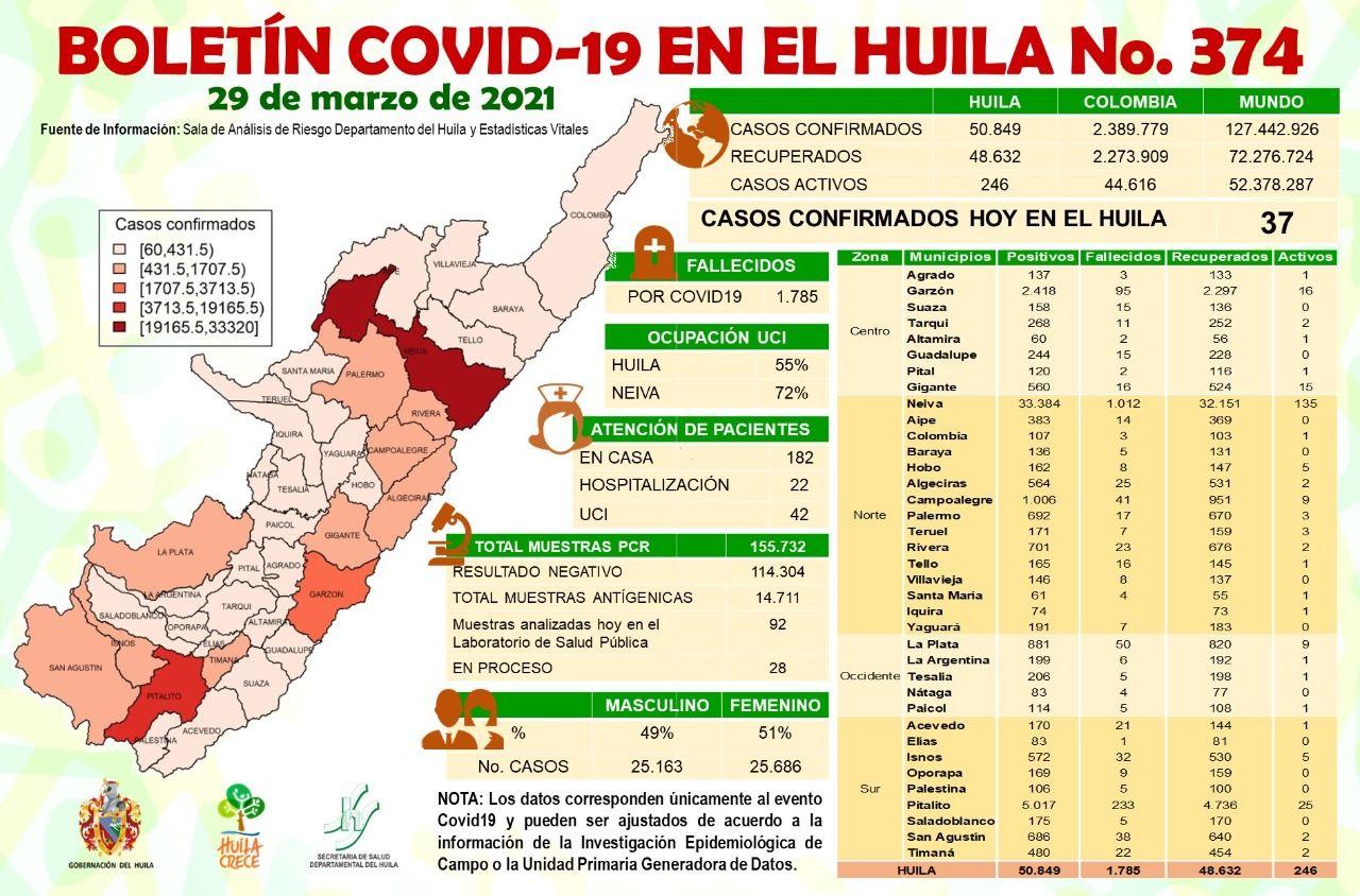 De acuerdo con el boletín epidemiológico de éste lunes, se notificaron casos nuevos de covid-19 en 9 municipios.