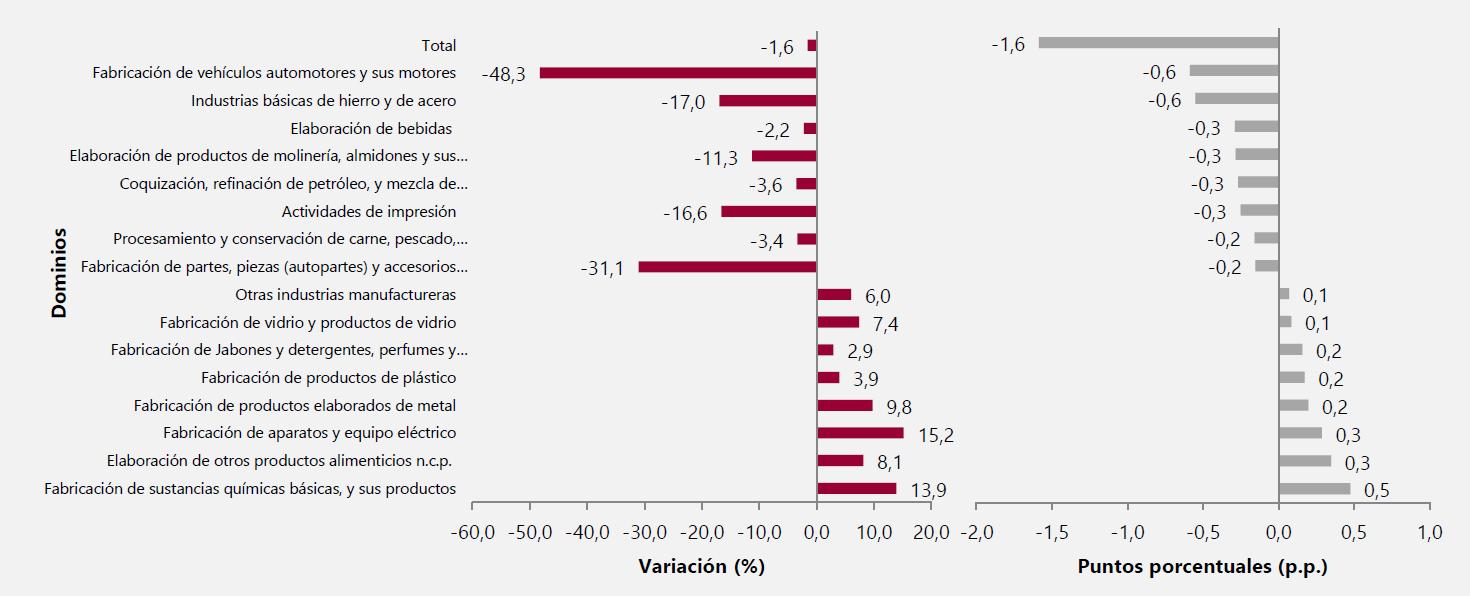 Variación y contribución anual de la producción real según principales dominios.