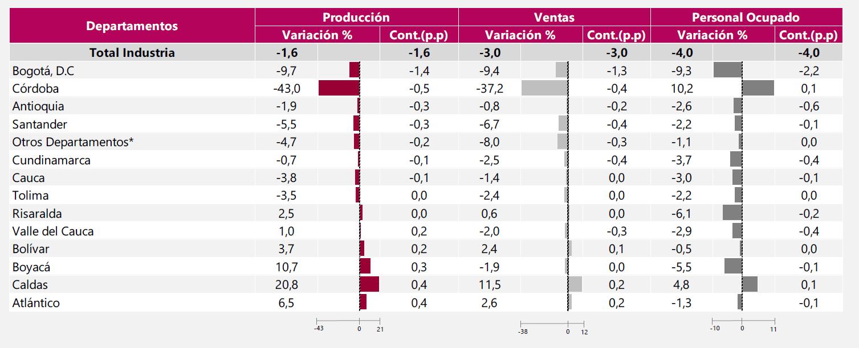 Variaciones anuales de los departamentos y contribuciones al total nacional.