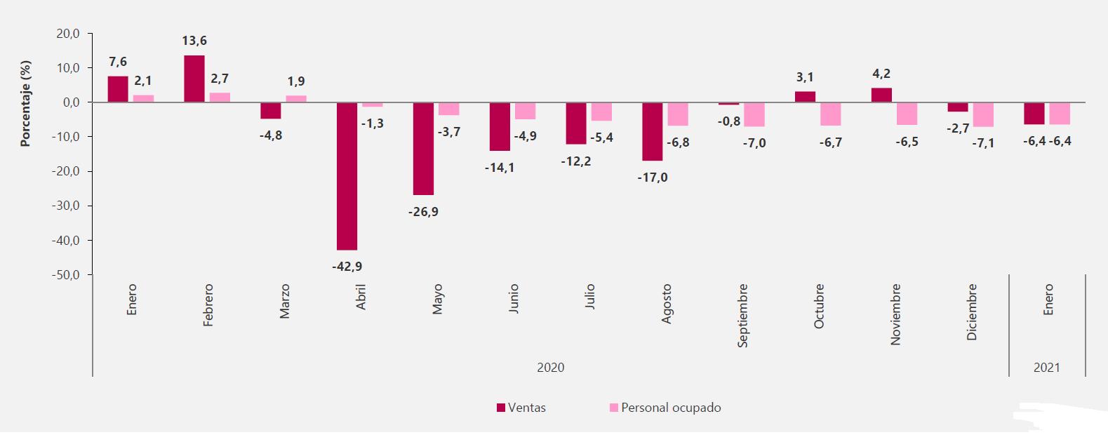 Variación anual de las ventas reales y personal ocupado.