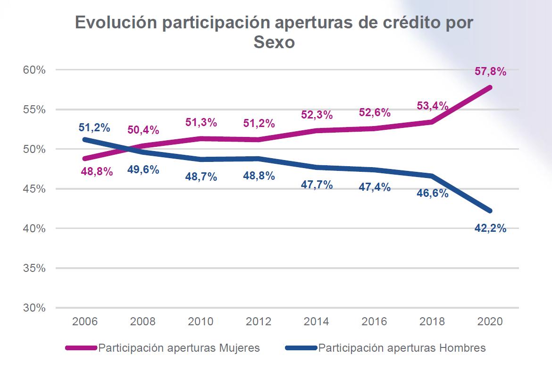 Las mujeres siguen ganando participación en el crédito, así ha evolucionado la participación de aperturas de crédito por sexo.