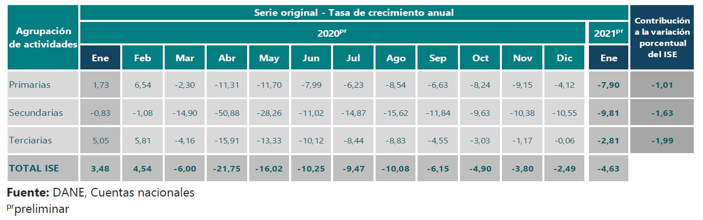 Tasa de crecimiento anual total ISE, actividades primarias, secundarias y terciarias.