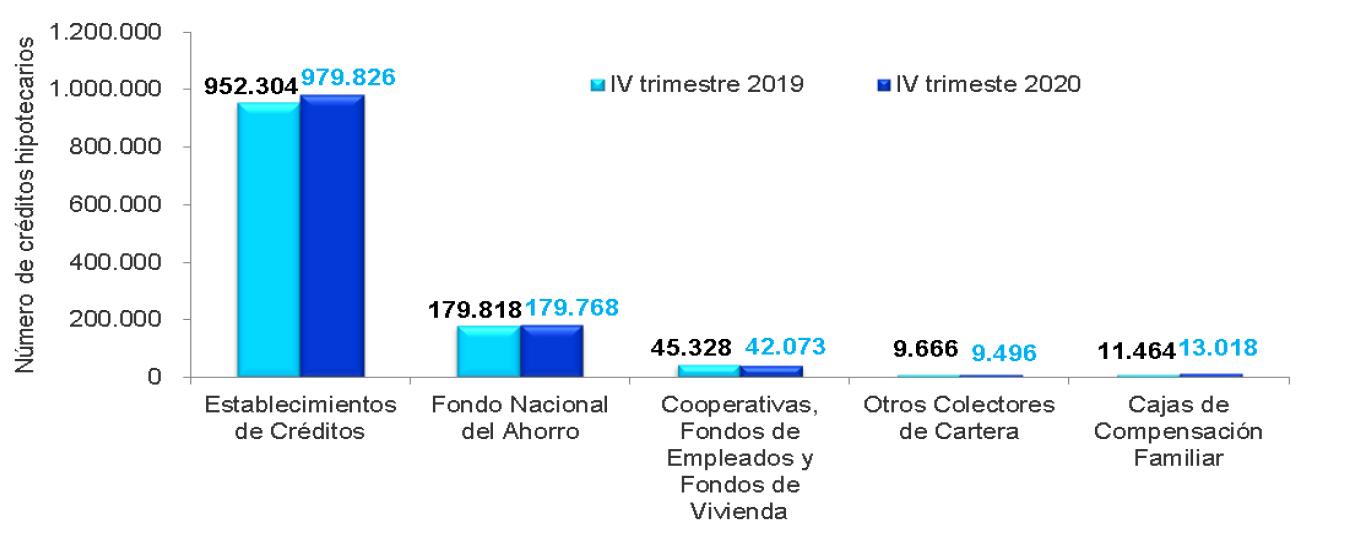 Número de créditos por entidades financiadoras de vivienda.