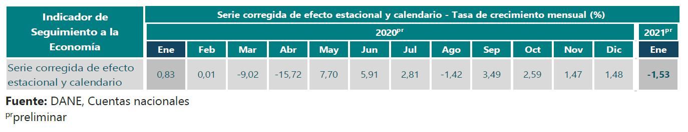 Tasa de crecimiento mensual, serie corregida de efecto estacional y calendario. Total ISE 2020 - 2021 (enero).