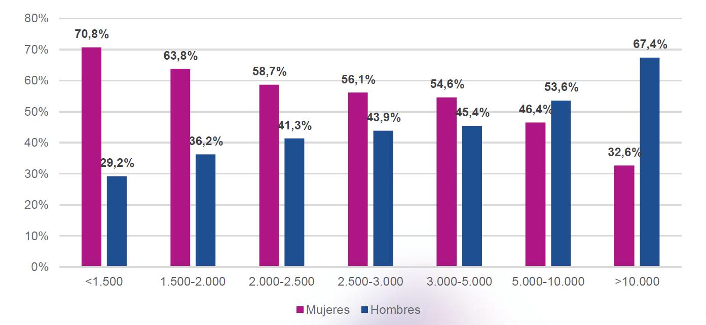 Las mujeres presentan menores ingresos que los hombres, sin embargo tienen mayor acceso a los créditos.
