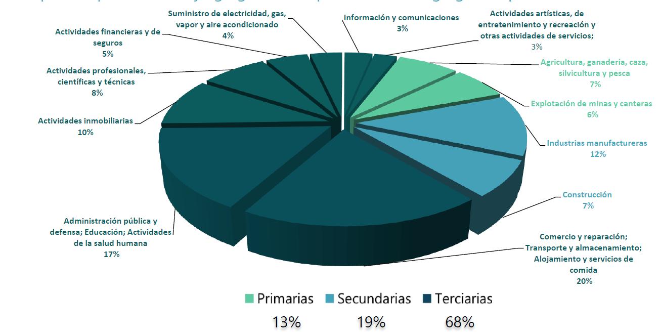 Participación por actividad y agregaciones a partir del valor agregado a precios corrientes del 2019.