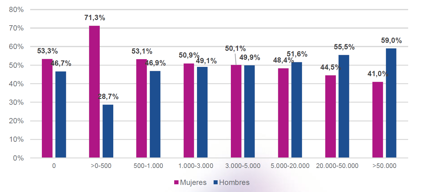 Las mujeres en general tienen más acceso al crédito en todas las regiones de Colombia.