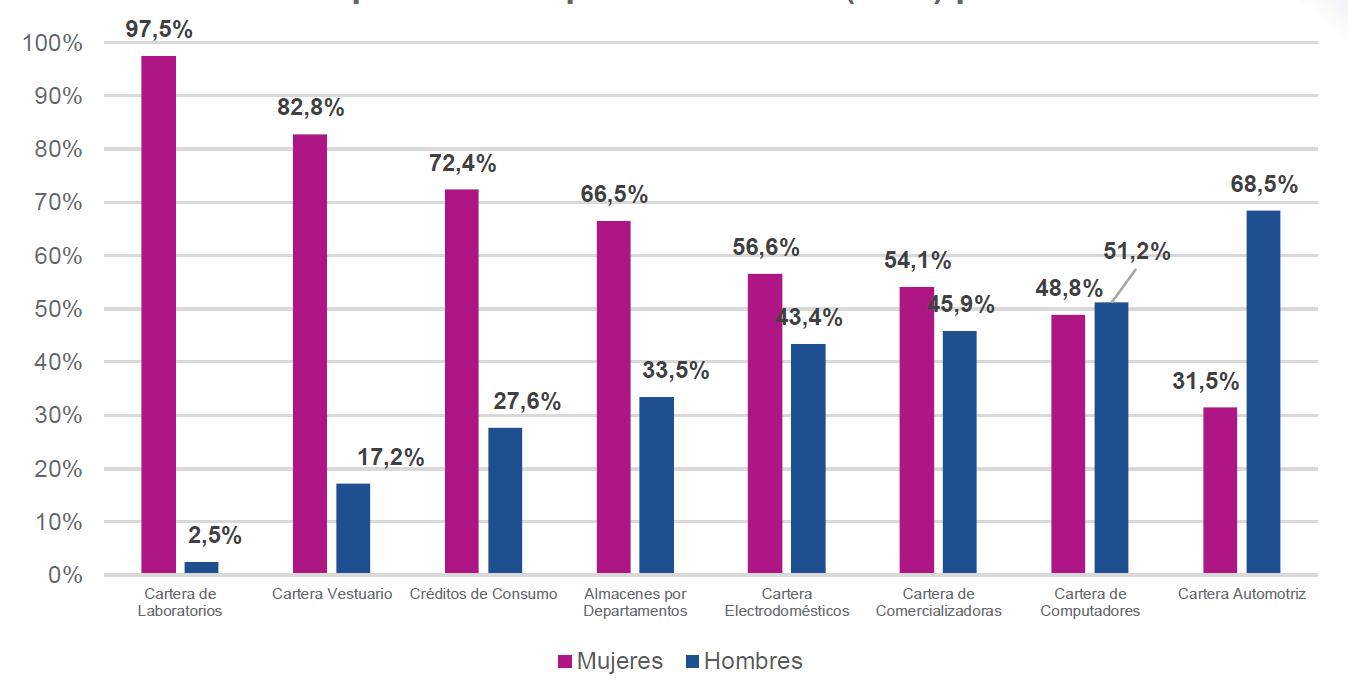 Por participación en el tipo de producto las mujeres lideran en el sector real.