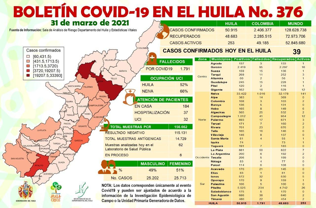 Se notificaron 2 casos de fallecimiento, 1 en Neiva y 1 en Pitalito.