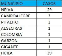 Se encuentran activos 253 casos, la mayoría de ellos en la capital huilense, 48. 683 se reportan como recuperados.