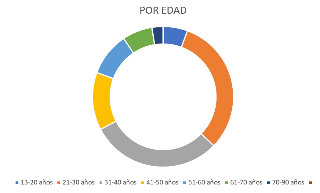Caracterización de los habitantes de calle según edad.