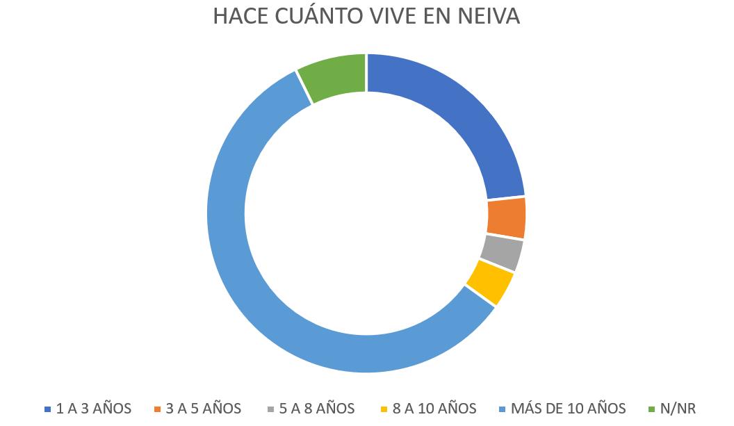¿Hace cuánto tiempo vive en Neiva?