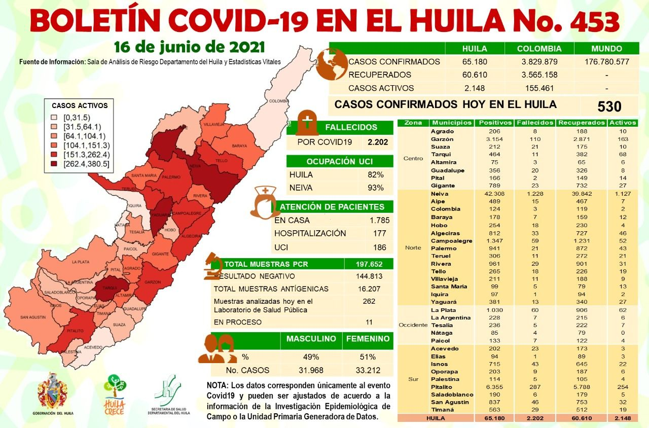 Ocupación UCI llegó a 93% en Neiva