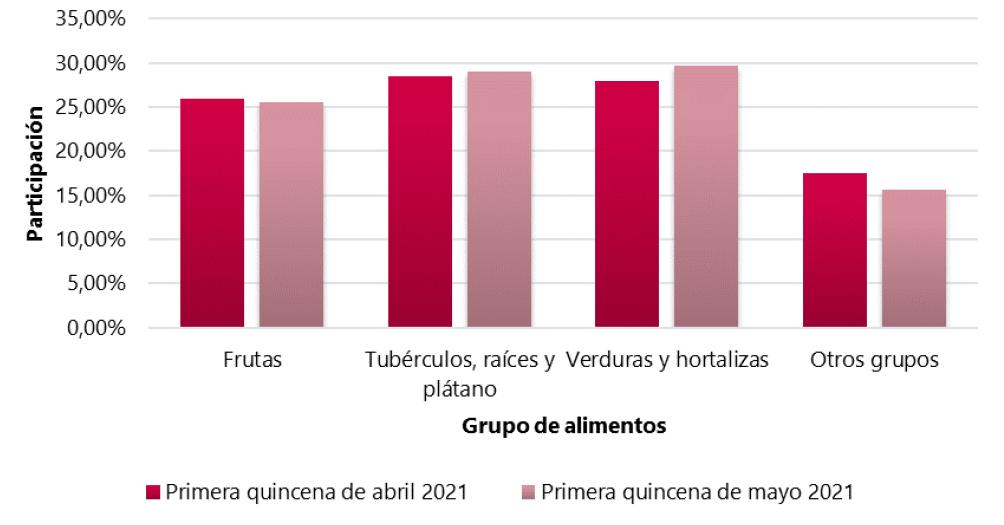 Surabastos disminuyó sus cifras de acopio en mayo