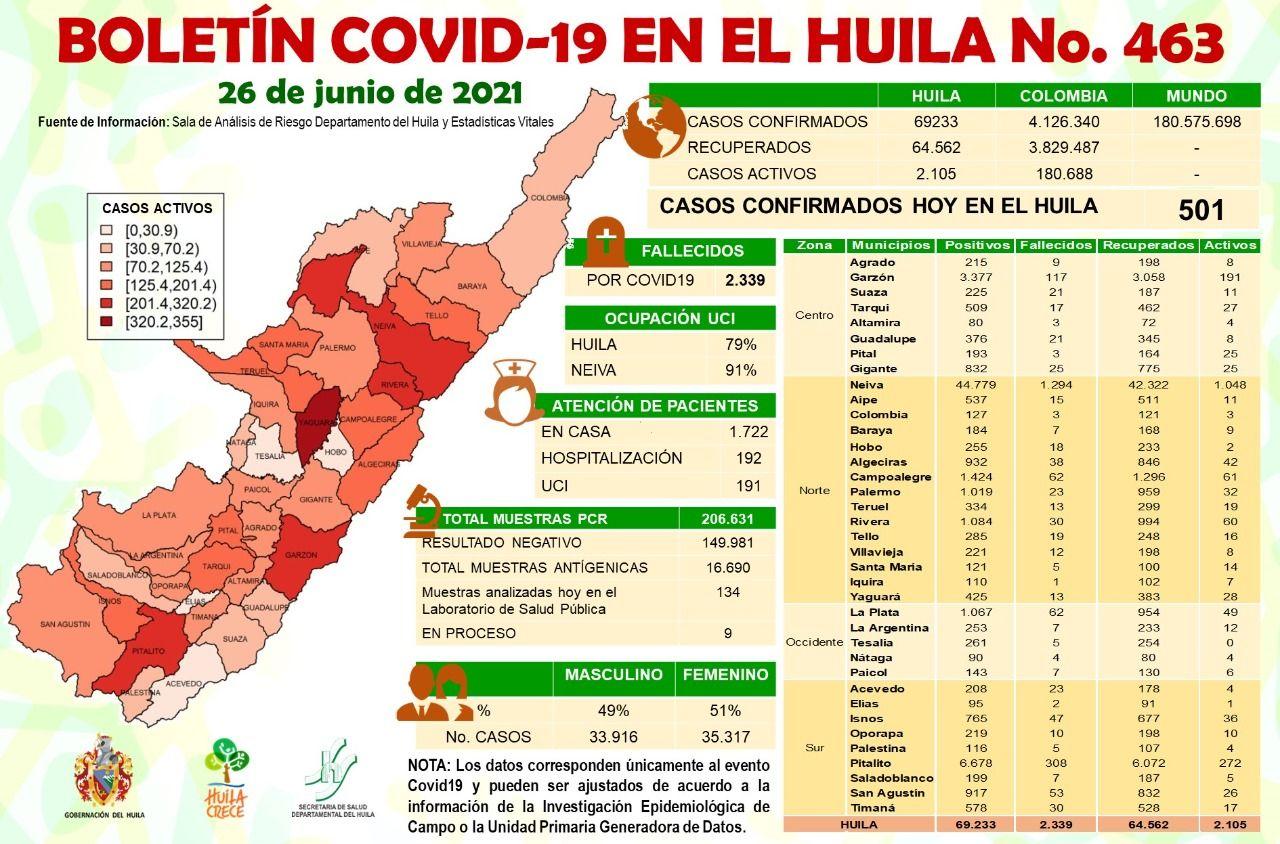 501 nuevos casos de covid-19 en el Huila este sábado