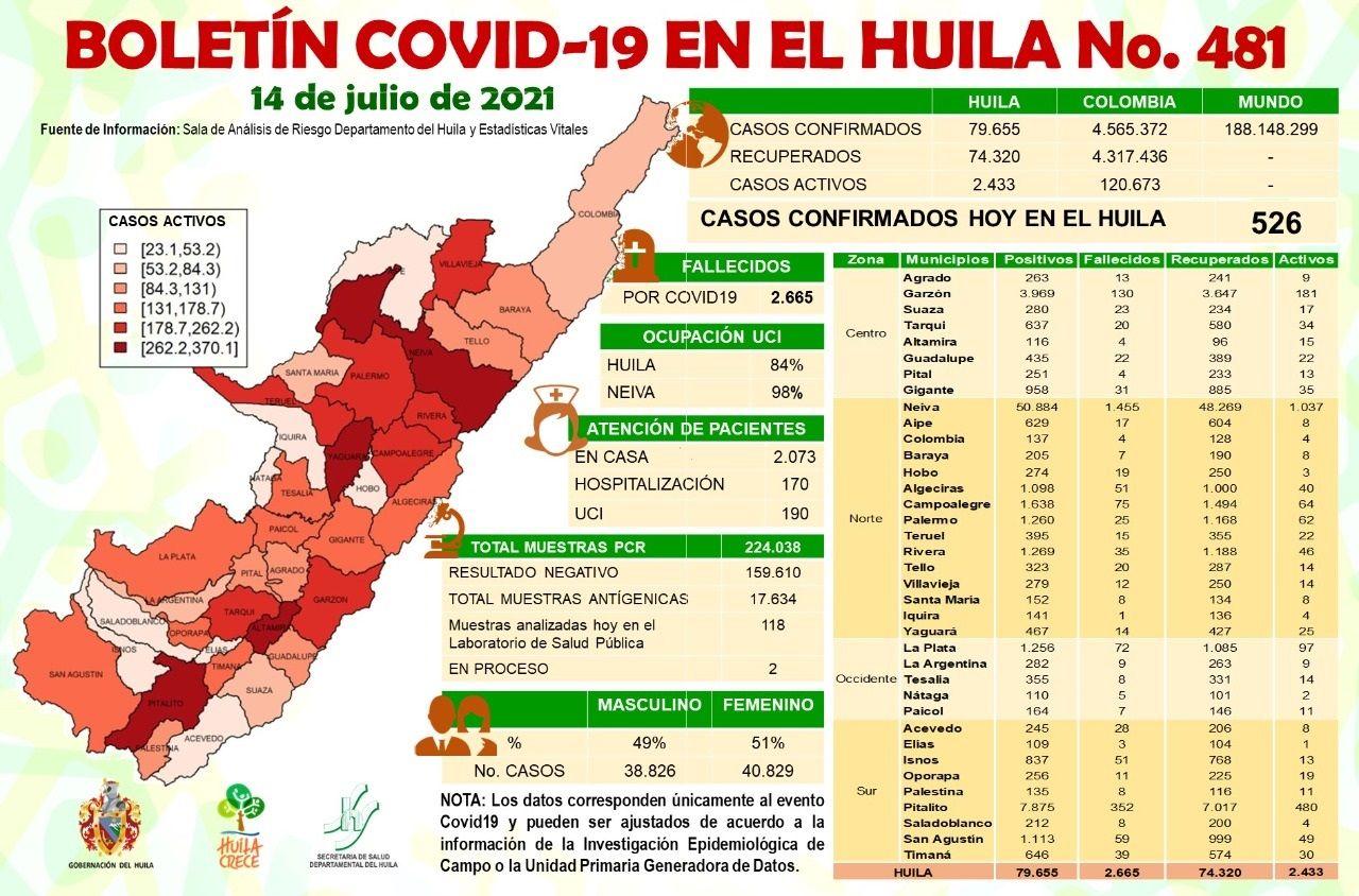 El Huila reportó 526 nuevos casos de Covid-19