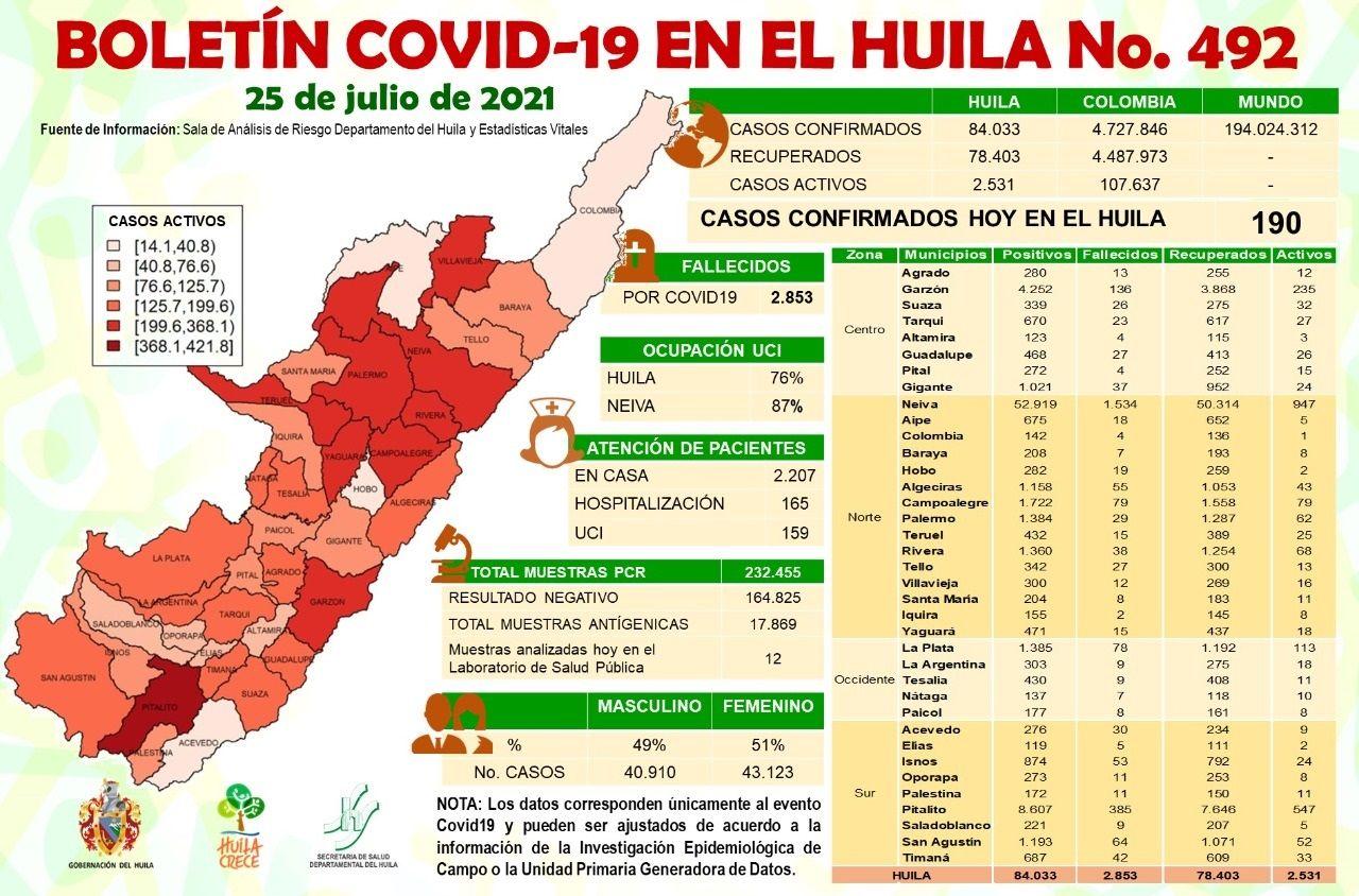 El Huila reportó 190 casos de Covid-19