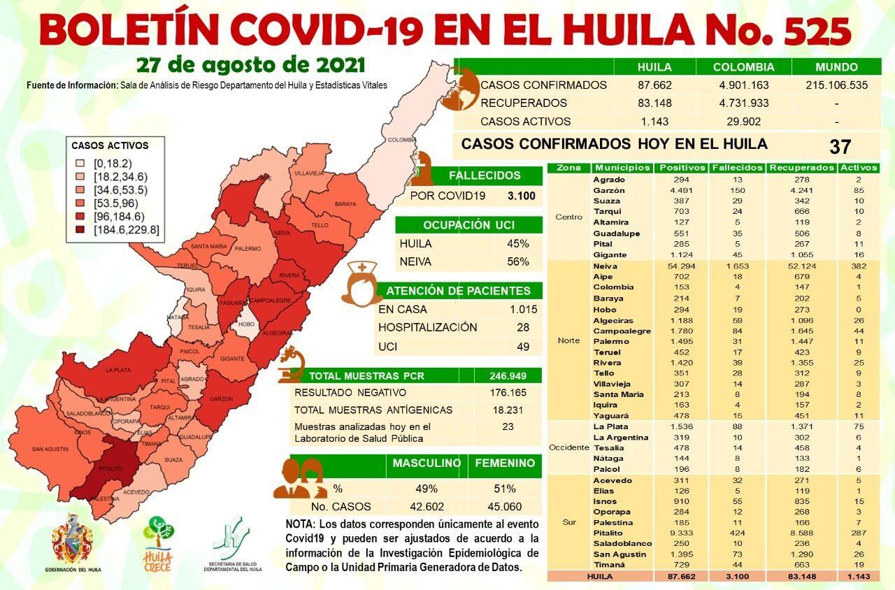 37 casos de Covid-19 fueron notificados al Huila