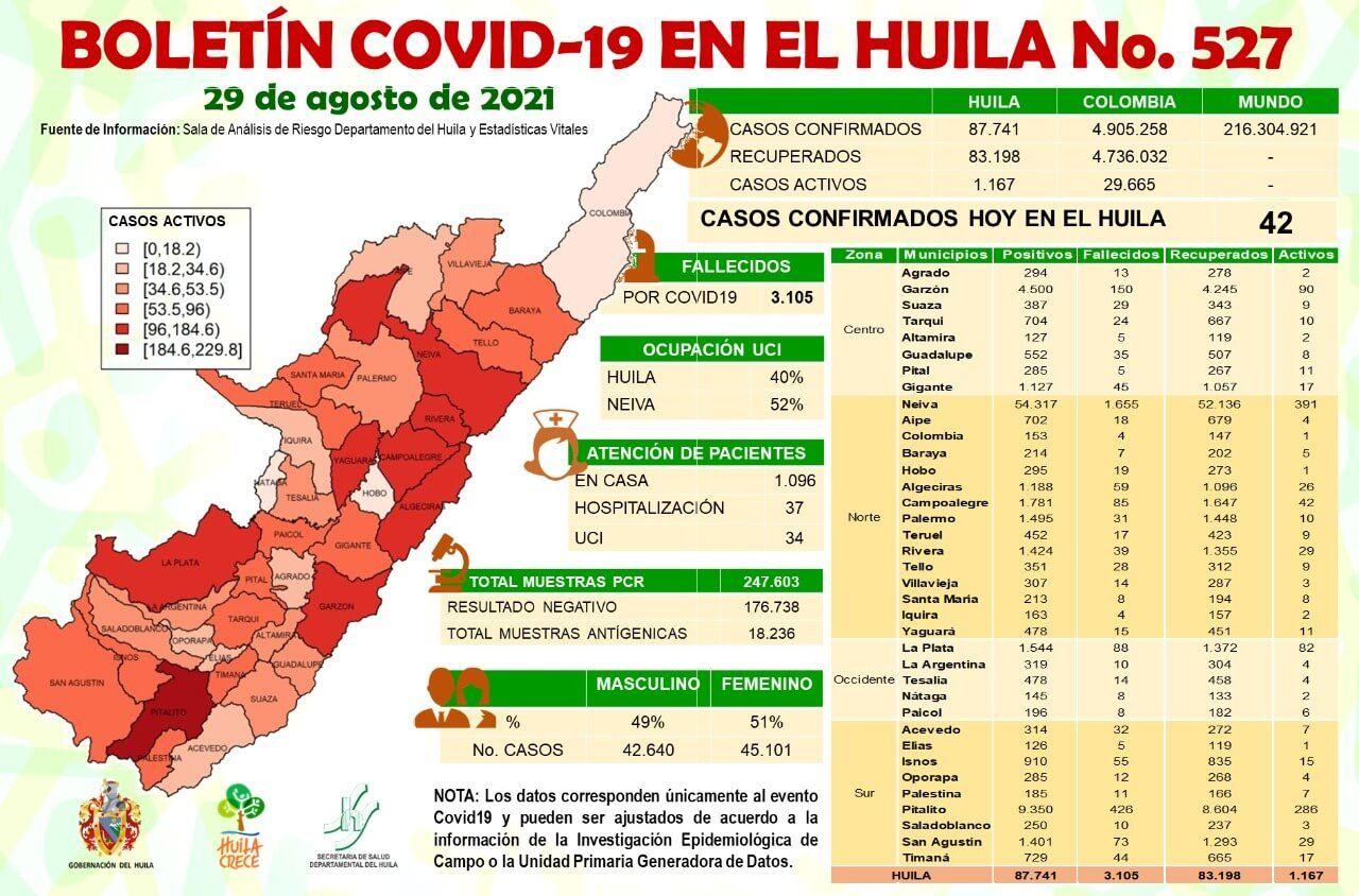 42 casos de Covid-19 fueron notificados al Huila