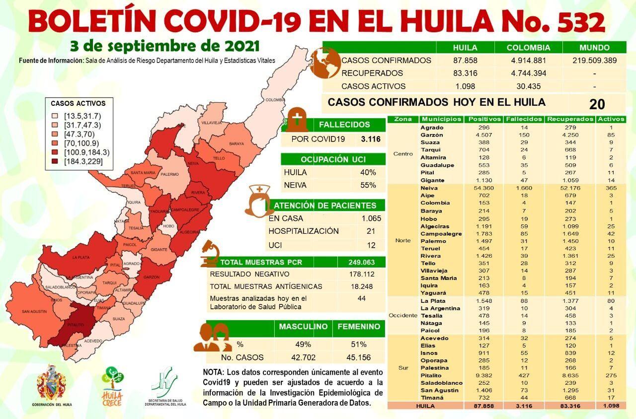 20 casos de Covid-19 notificados para el Huila