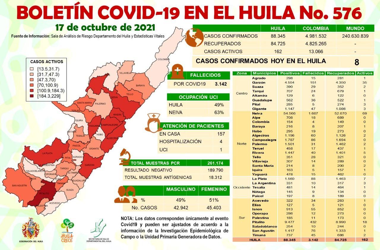 El Huila reportó 8 casos nuevos de Covid-19