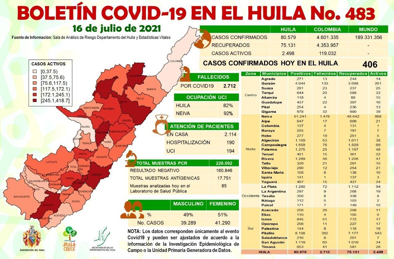 El Huila reportó 406 casos de Covid-19