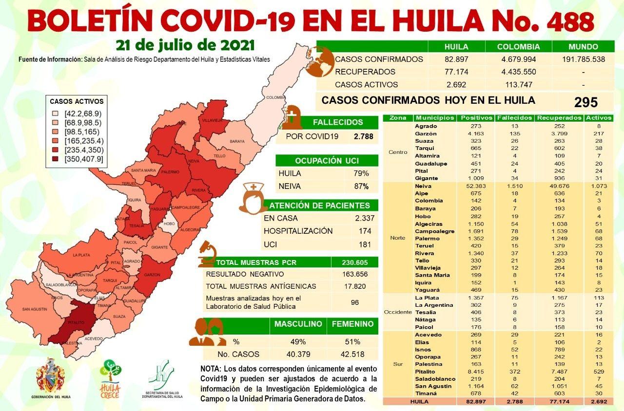El Huila reportó 295 casos de Covid-19