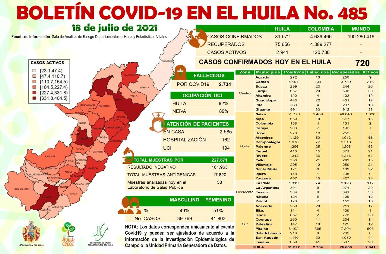 Minsalud reportó 720 casos nuevos de Covid-19 para el Huila